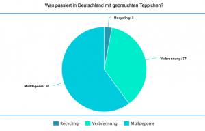 Was passiert in Deutschland mit gebrauchten Teppichen?